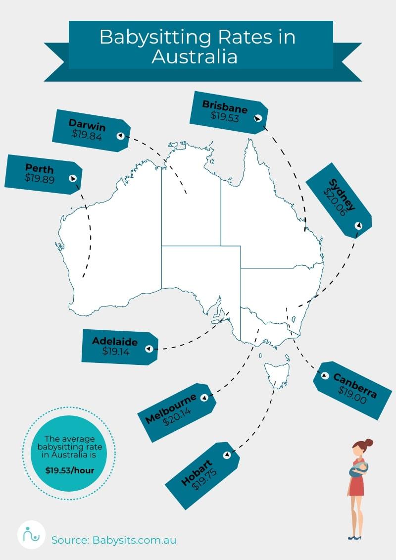Average babysitting rate Australia
