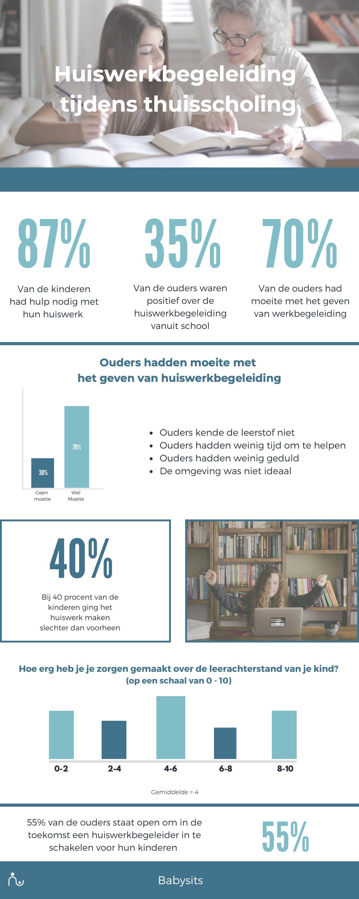 Infographic huiswerkbegeleiding tijdens thuisscholing
