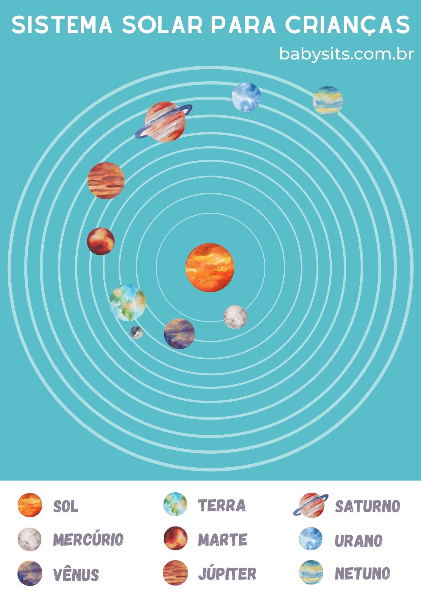 Modelo de Sistema Solar para crianças