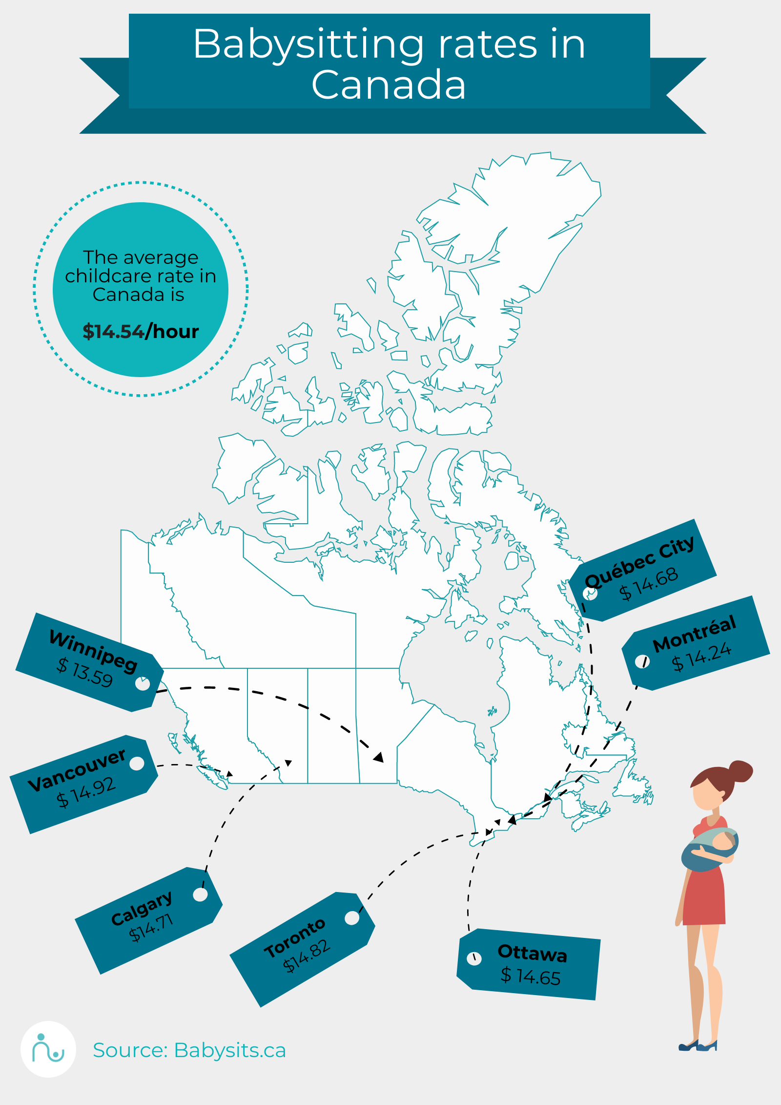Average babysitting rate in Canada