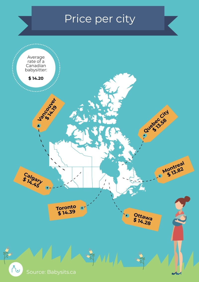 How much to pay a babysitter in Canada