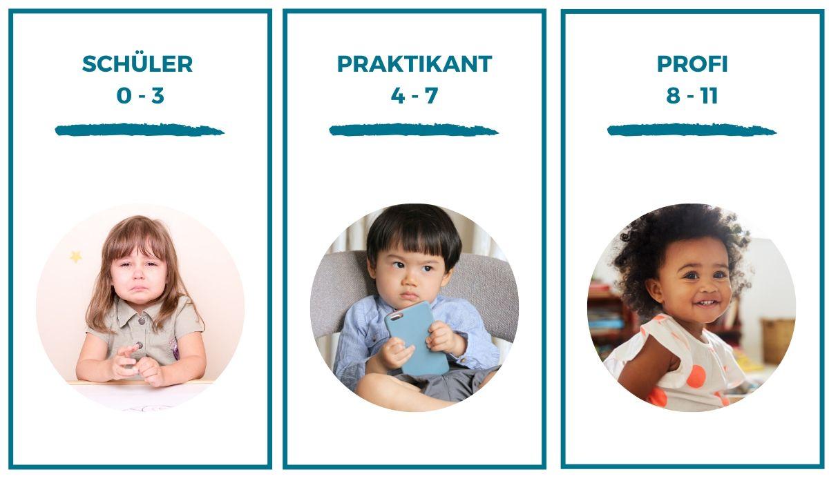 Testergebnisse Babysitter Test