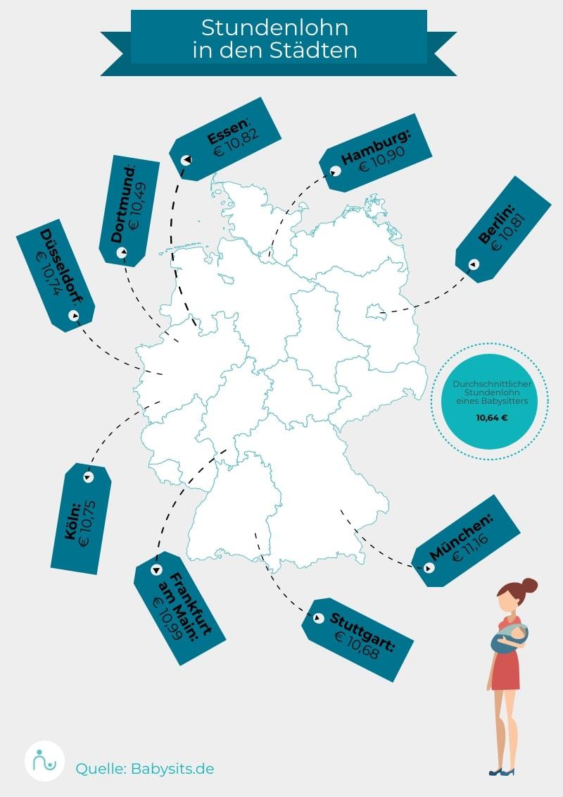 Durchschnittliche Stundenlöhne für Babysitter in Deutschland 2020