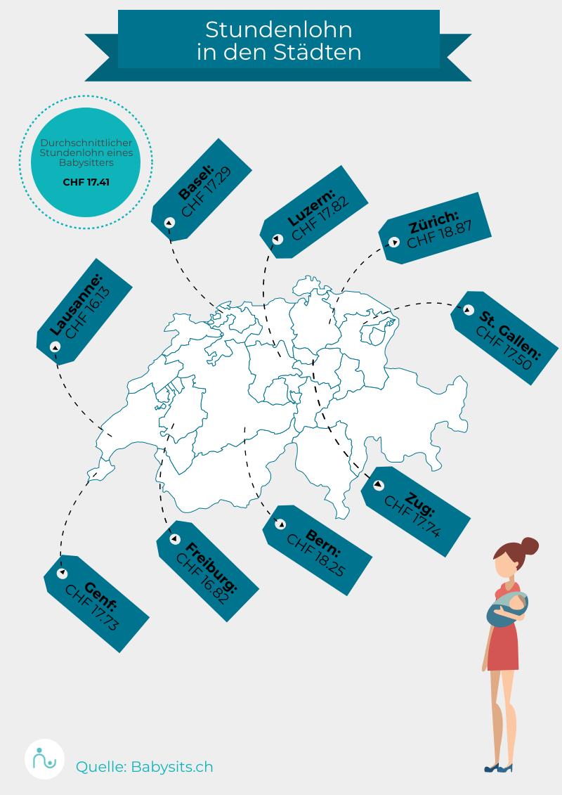 Durchschnittliche Stundenlöhne für Babysitter in der Schweiz 2021