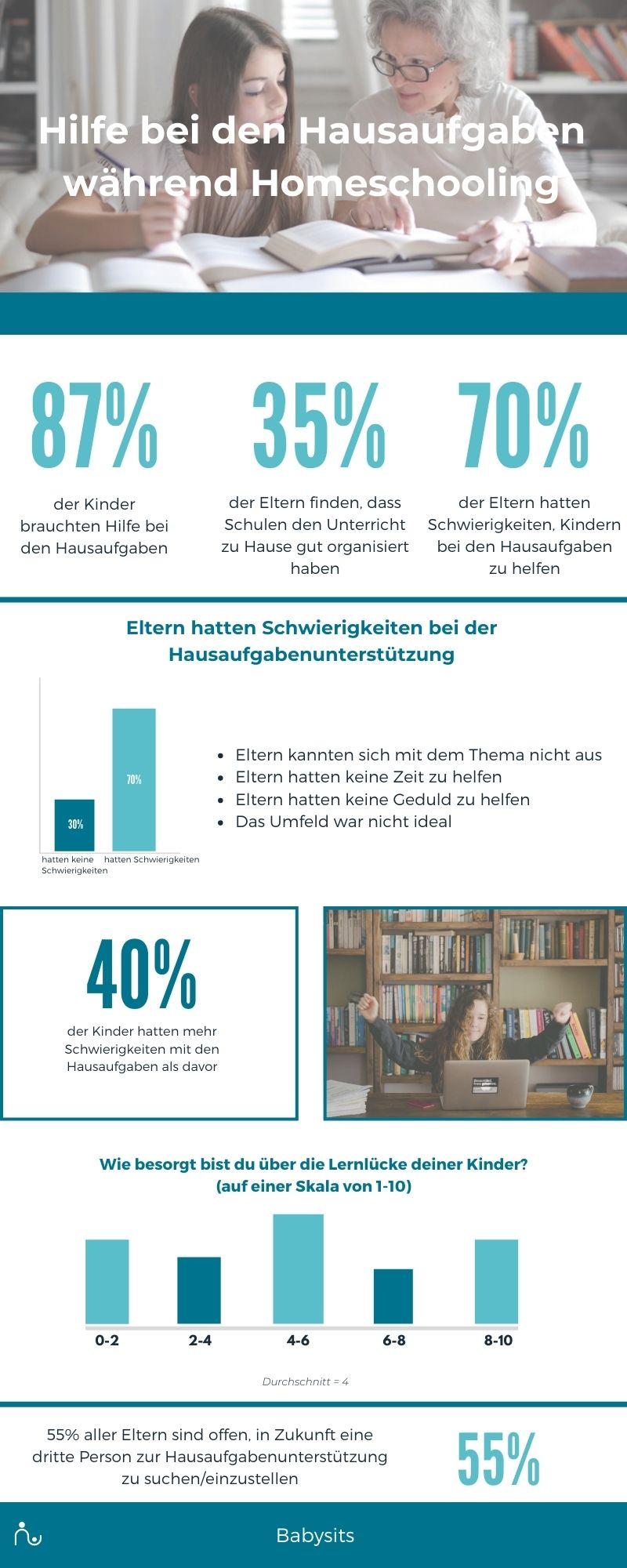 Infografik Hausaufgabenhilfe während Homeschooling