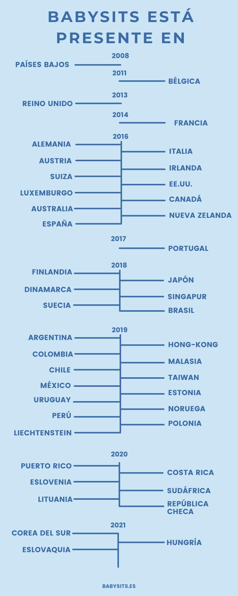 Babysits está presente en 44 países