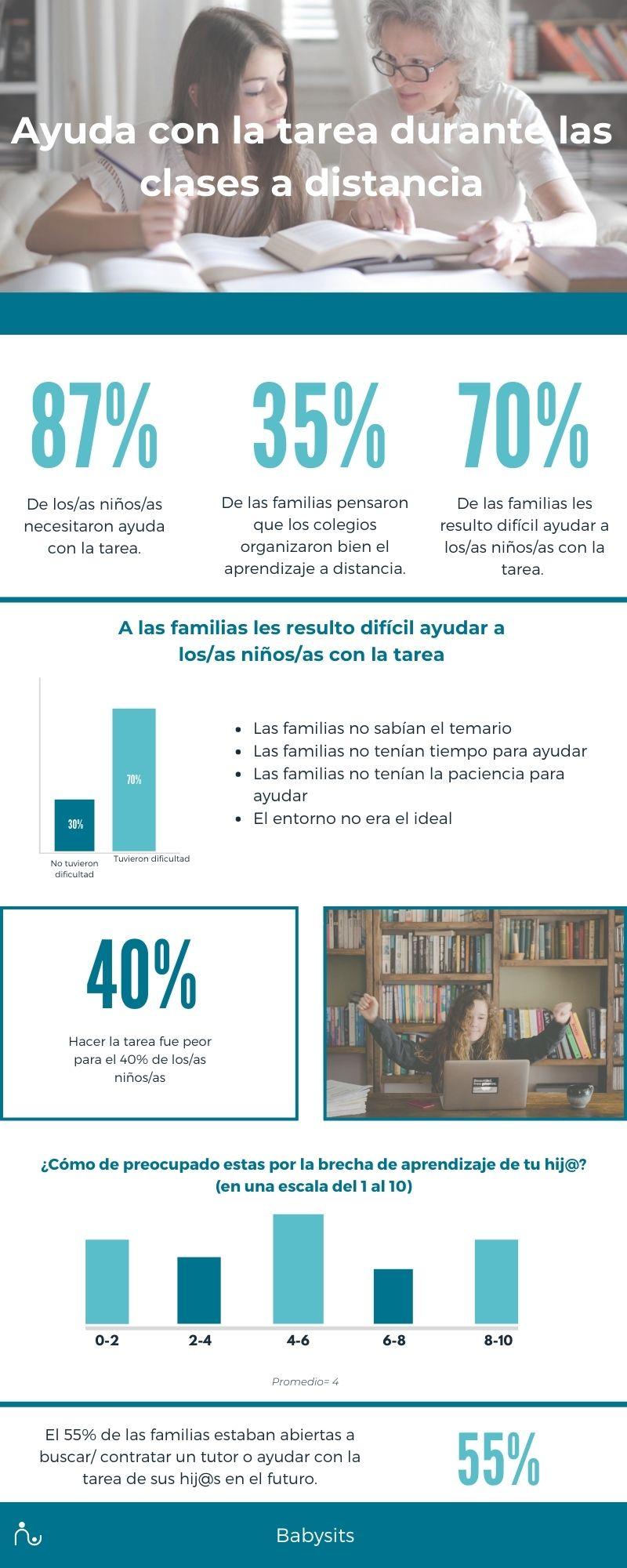 Infografia sobre la experiencia de las familias y el aprendizaje a distancia