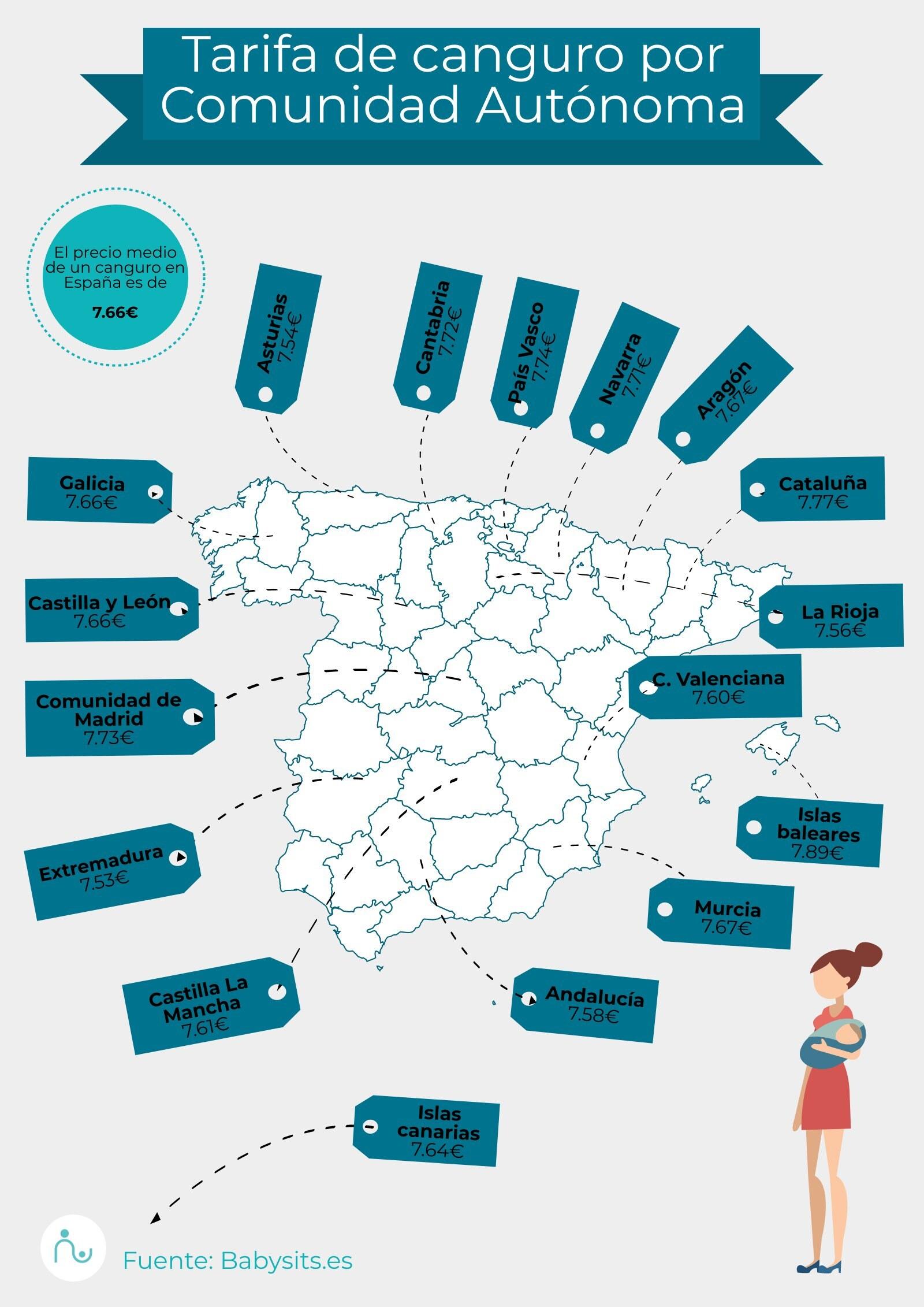 Tarifas de canguro por Comunidad Autónoma en España 2020