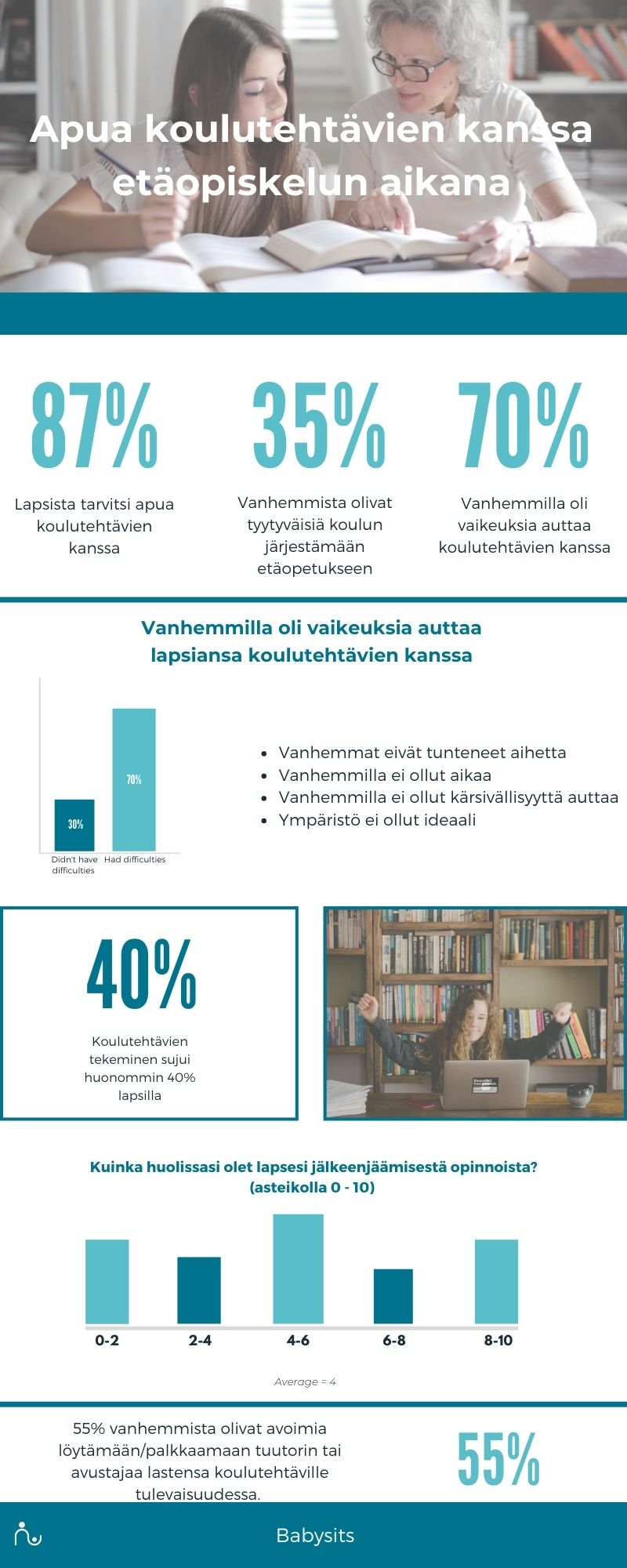 Infographic koulutehtävien avustaminen etäopiskelun aikana