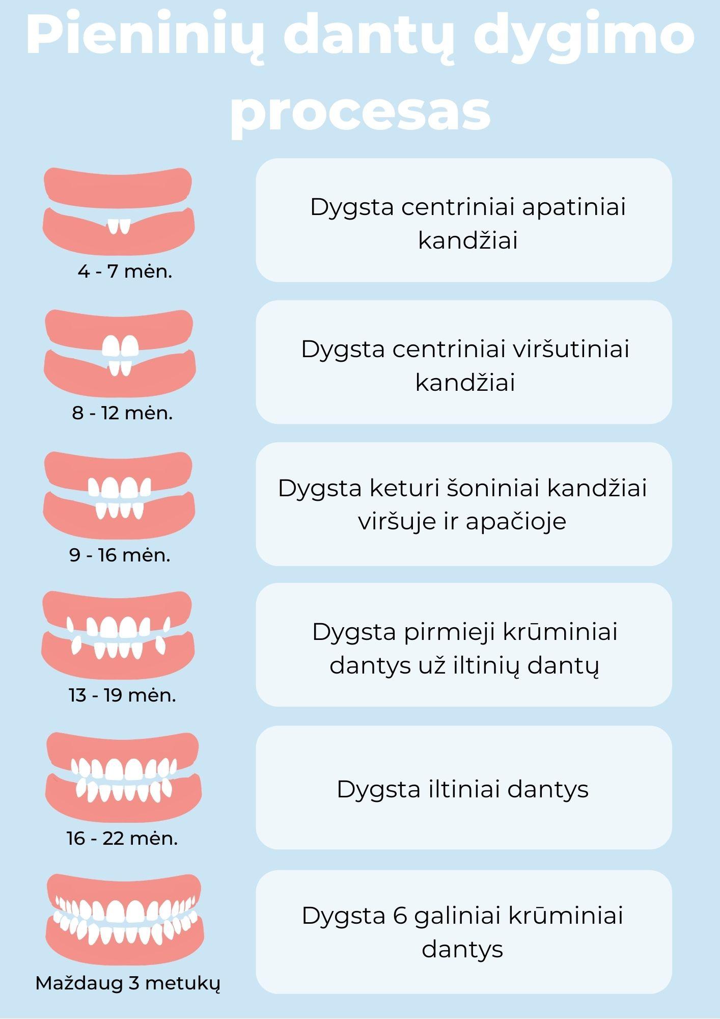 kada išdygsta pirmieji dantys?