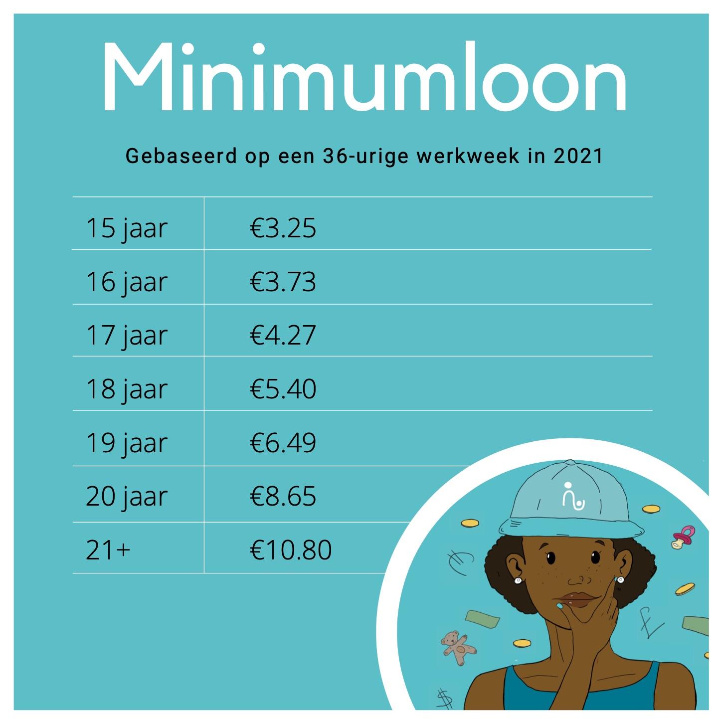 minimumloon 2021