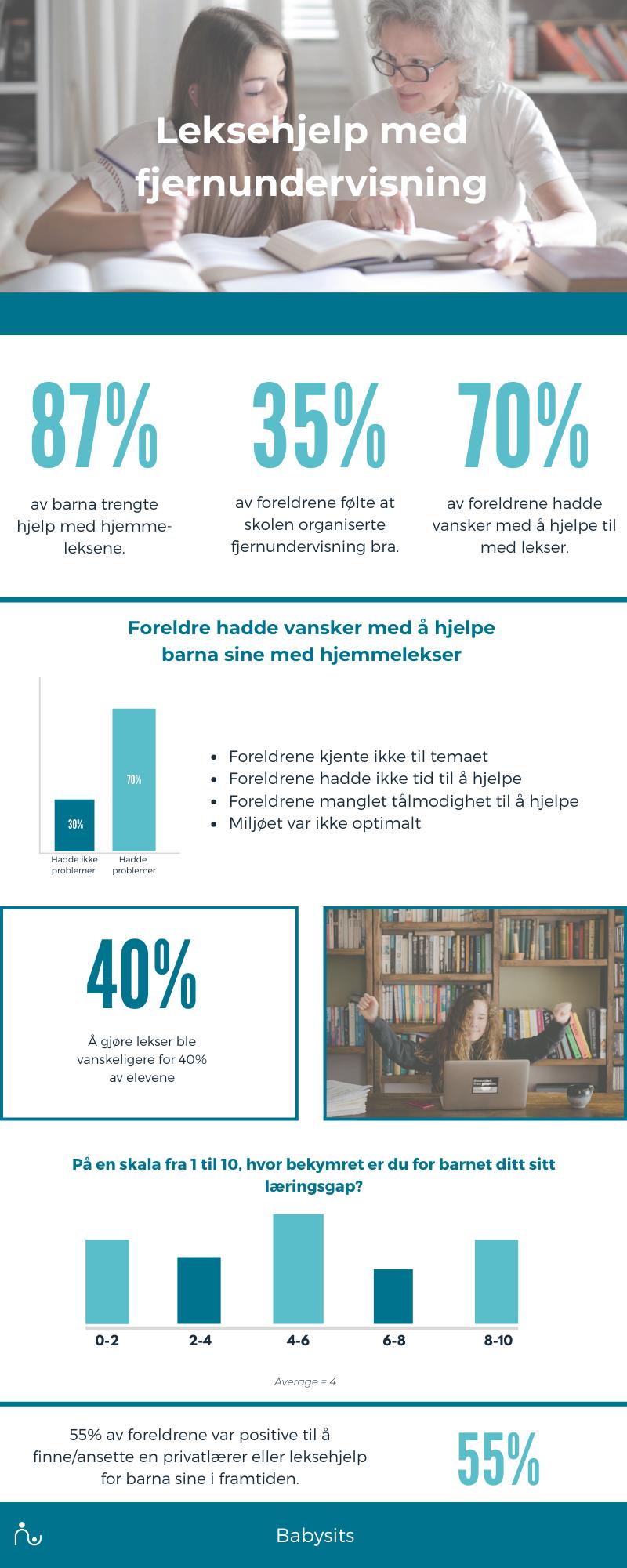 Infografikk leksehjelp og fjernundervising