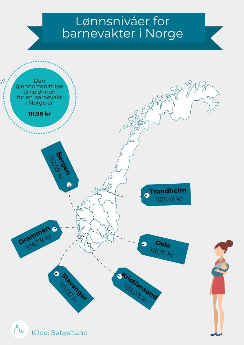 gjennomsnitts timelønn for barnevakt i Norge