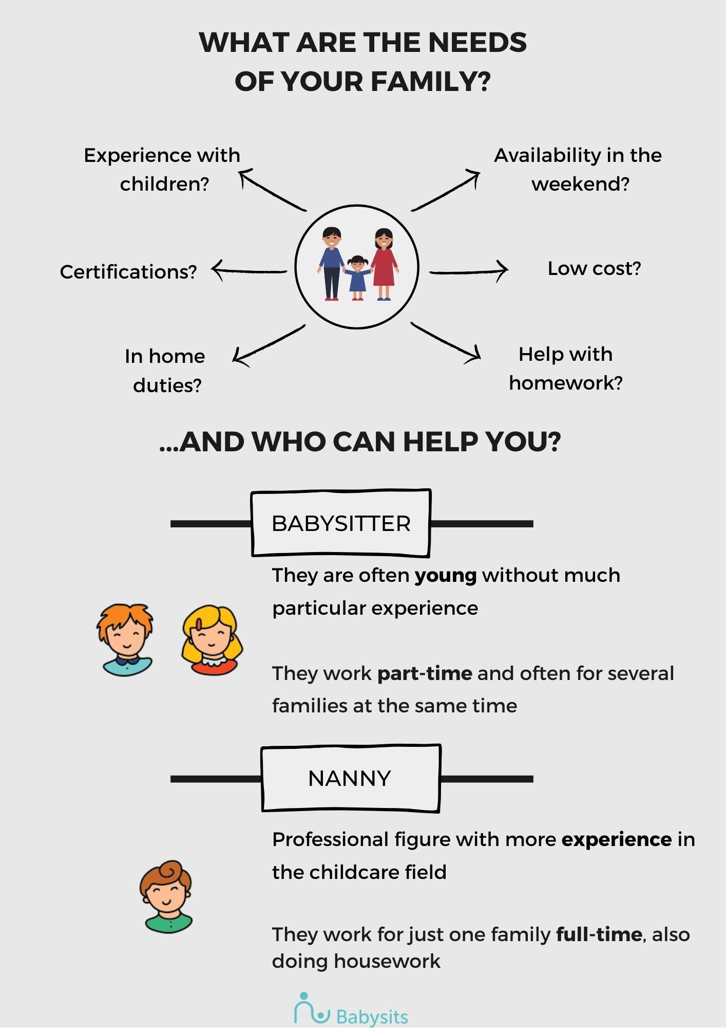 Babysitter or Nanny
