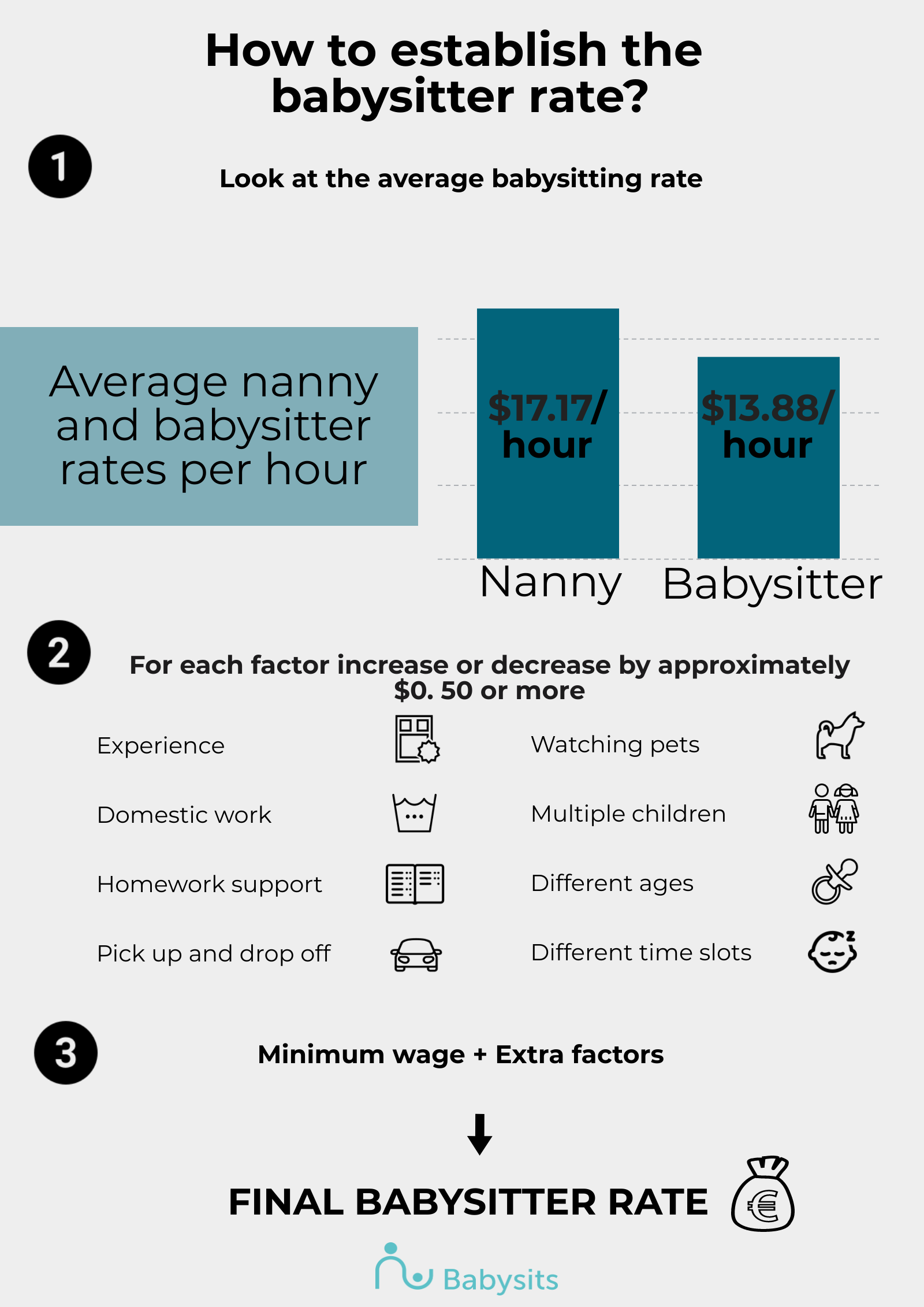 How much to pay a babysitter in Singapore